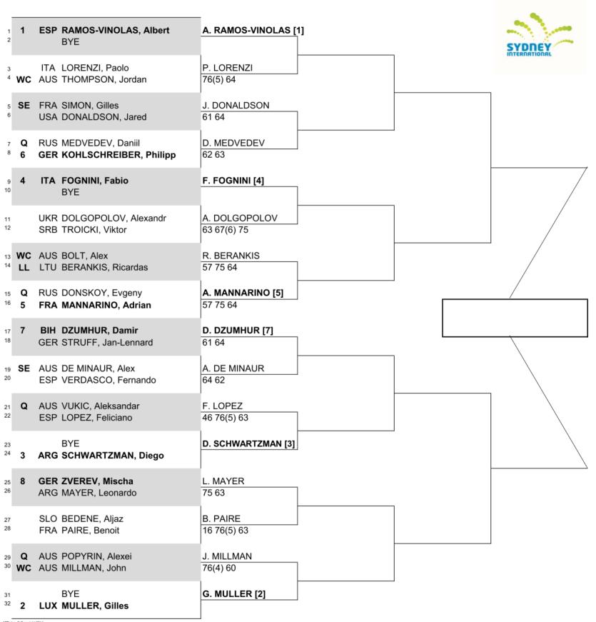 シドニー国際テニスのドロー(トーナメント表)
