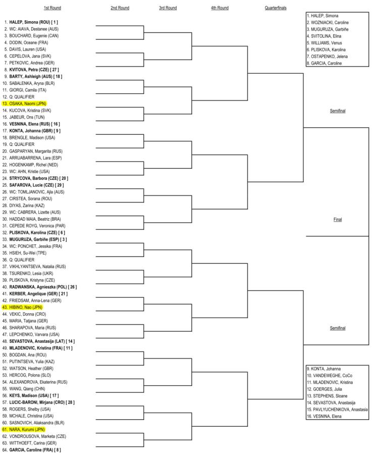 全豪オープン2018-女子シングルス-メインドロー1