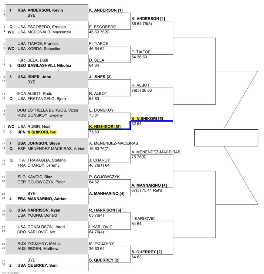 錦織圭出場のNYオープン準々決勝のドロー