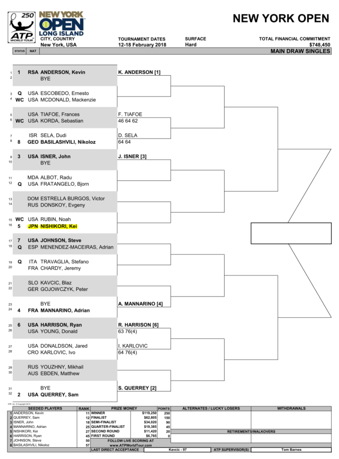 ニューヨークオープン2018のドロー(トーナメント表)