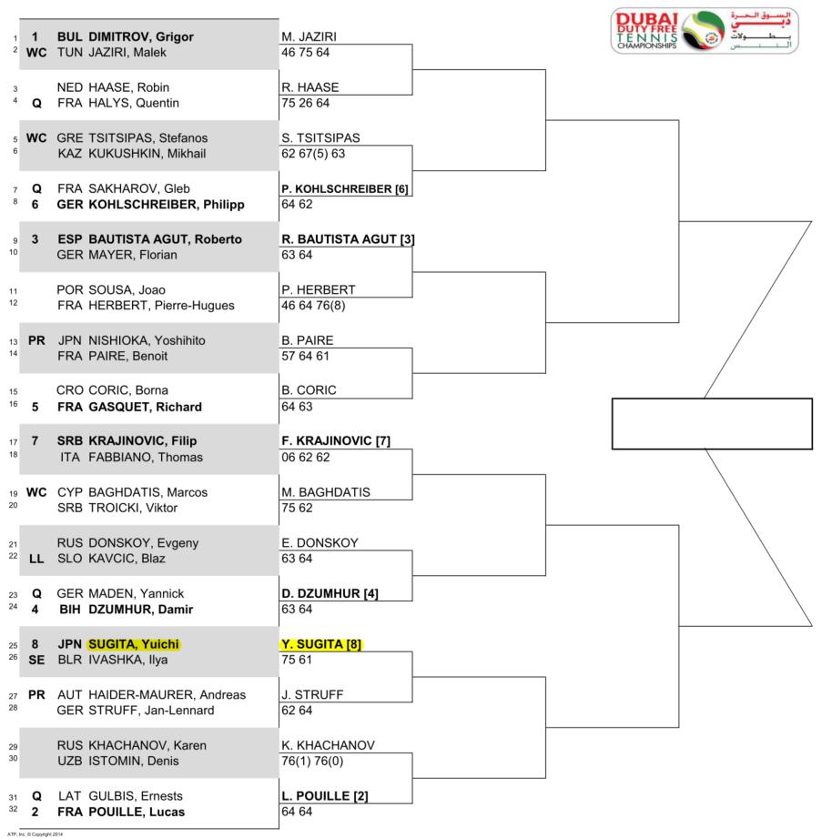 ドバイテニス選手権2回戦のドロー