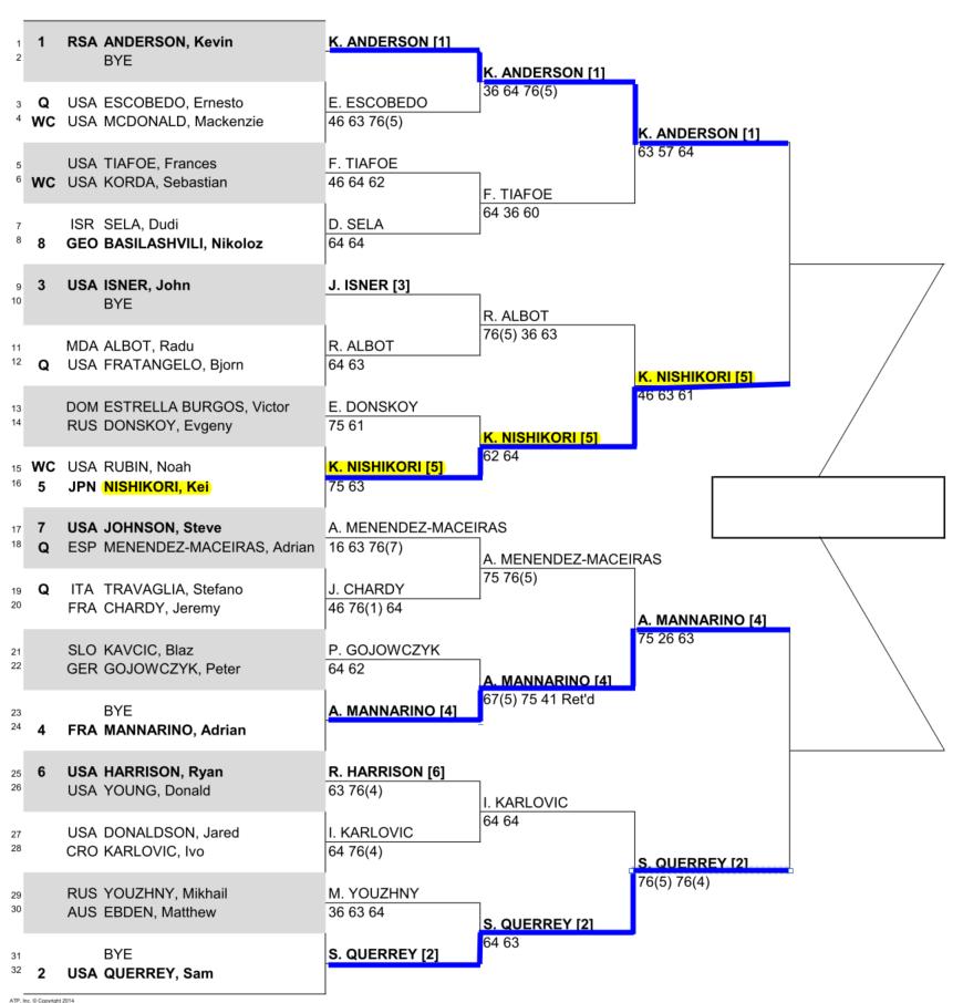 ニューヨークオープン準決勝のドロー
