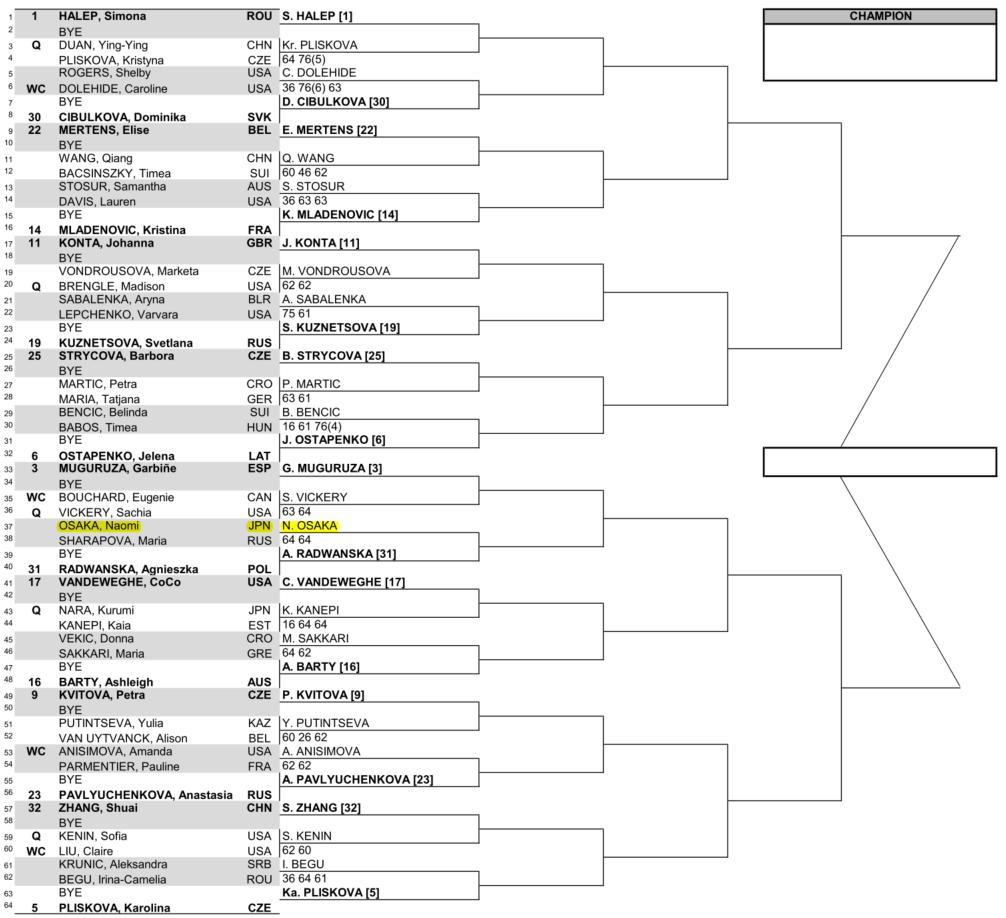 WAT・BNPパリバ・オープン・インディアンウェルズ・トップハーフのドロー(トーナメント表)