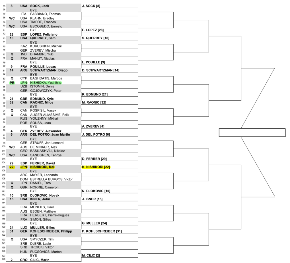BNPパリバ・オープン~インディアンウェルズ・ボトム・ドロー(トーナメント表)
