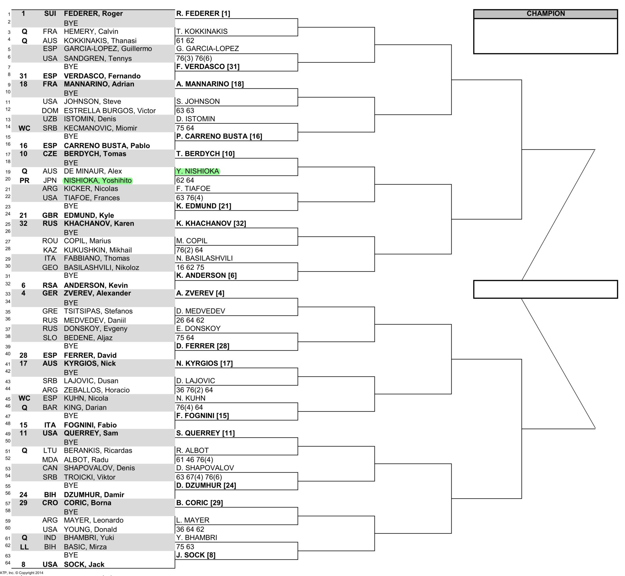 マイアミオープン男子ドロー(トーナメント表)トップハーフ
