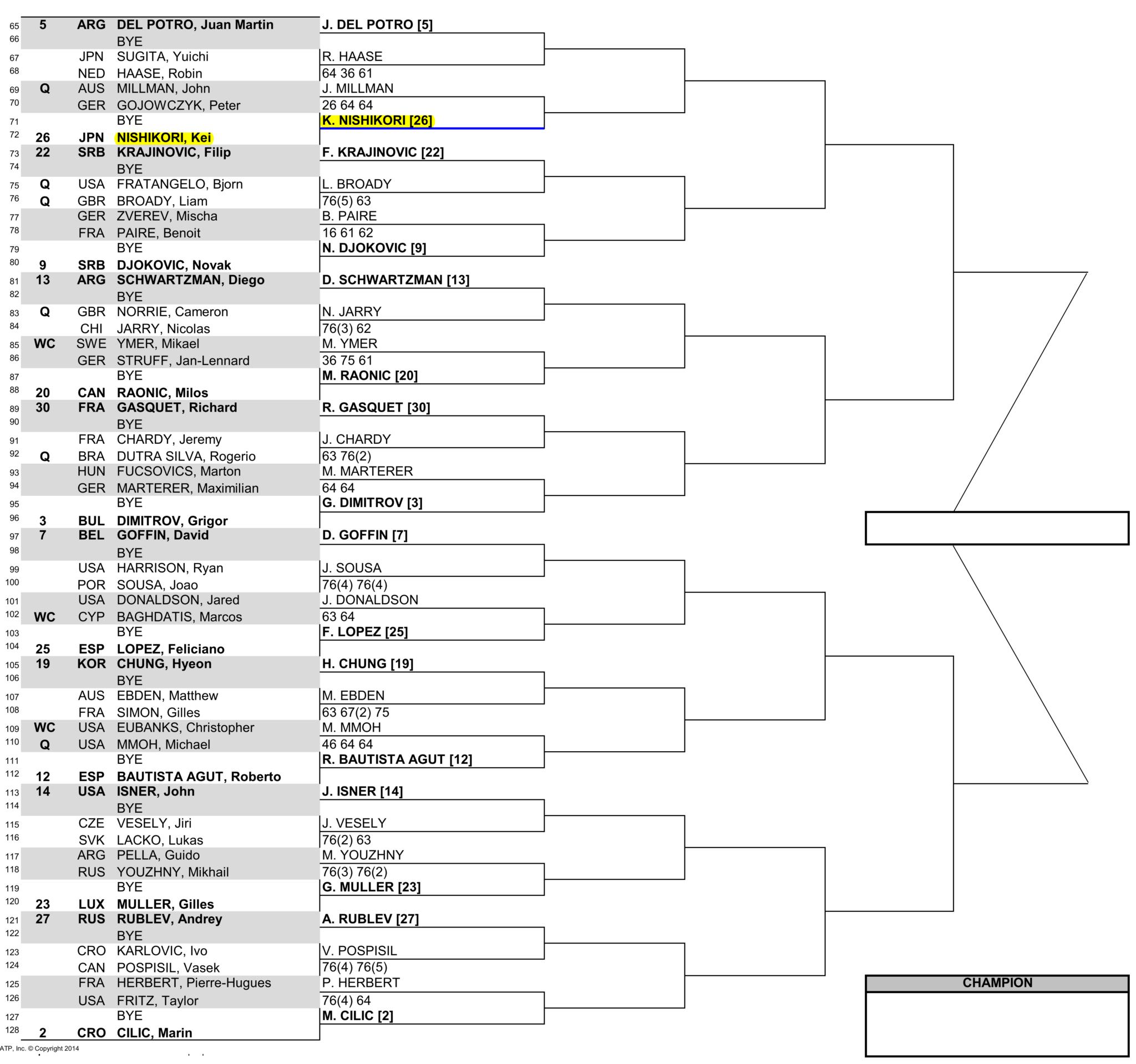 マイアミオープン男子ドロー(トーナメント表)ボトムハーフ