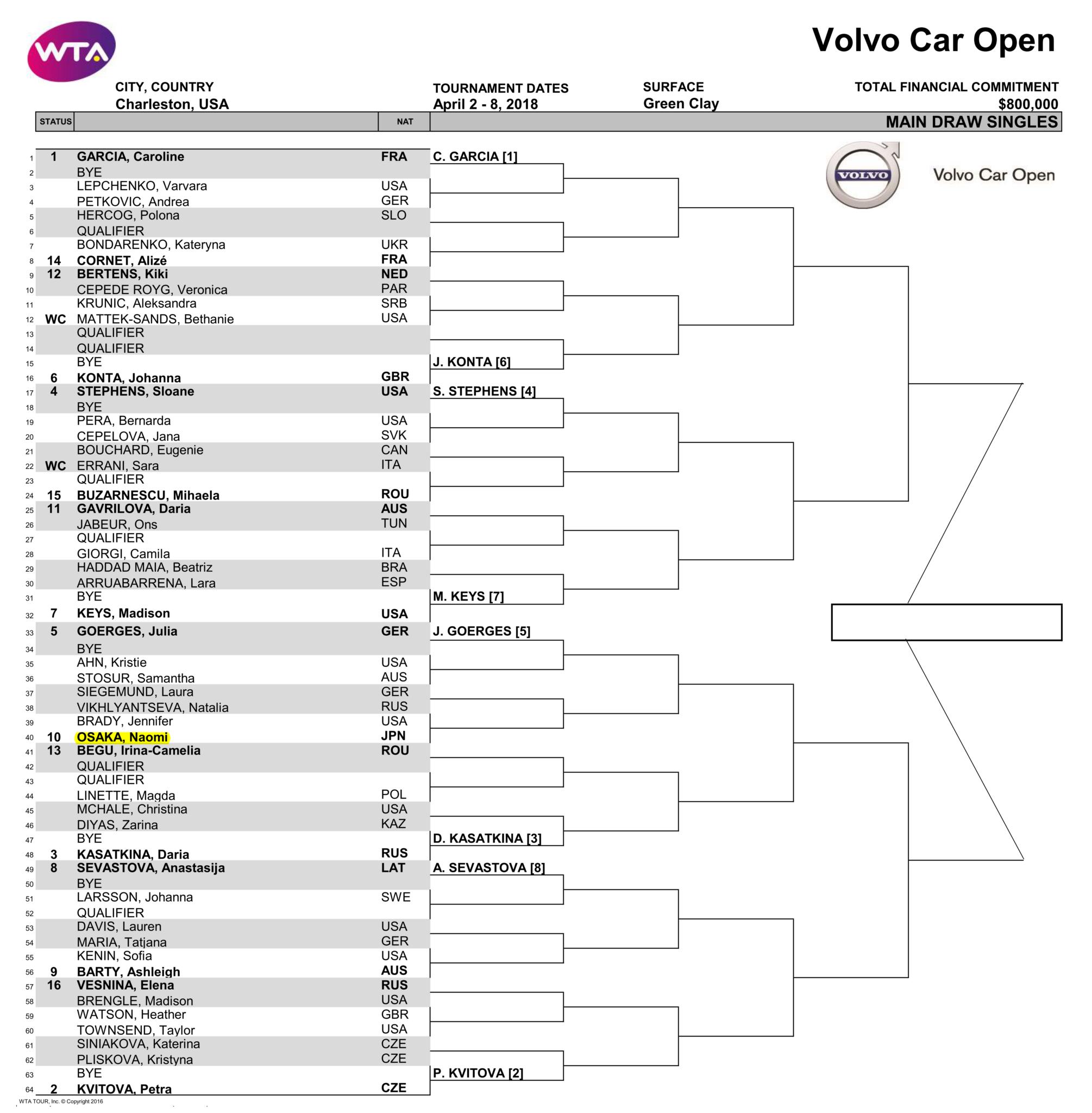ボルボカーズオープンのドロー(トーナメント表)
