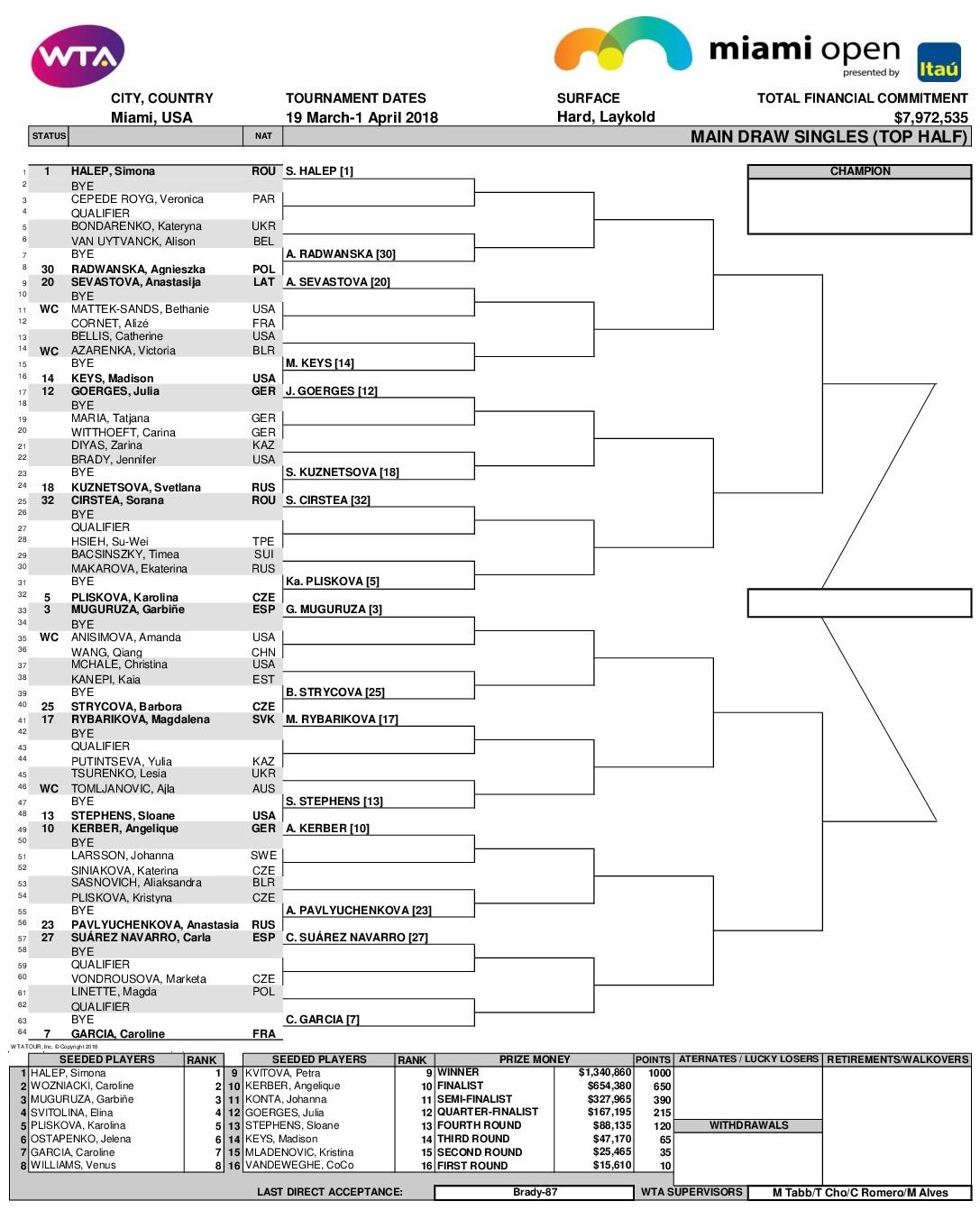 女子マイアミオープン2018ドロー(トーナメント表)トップハーフ