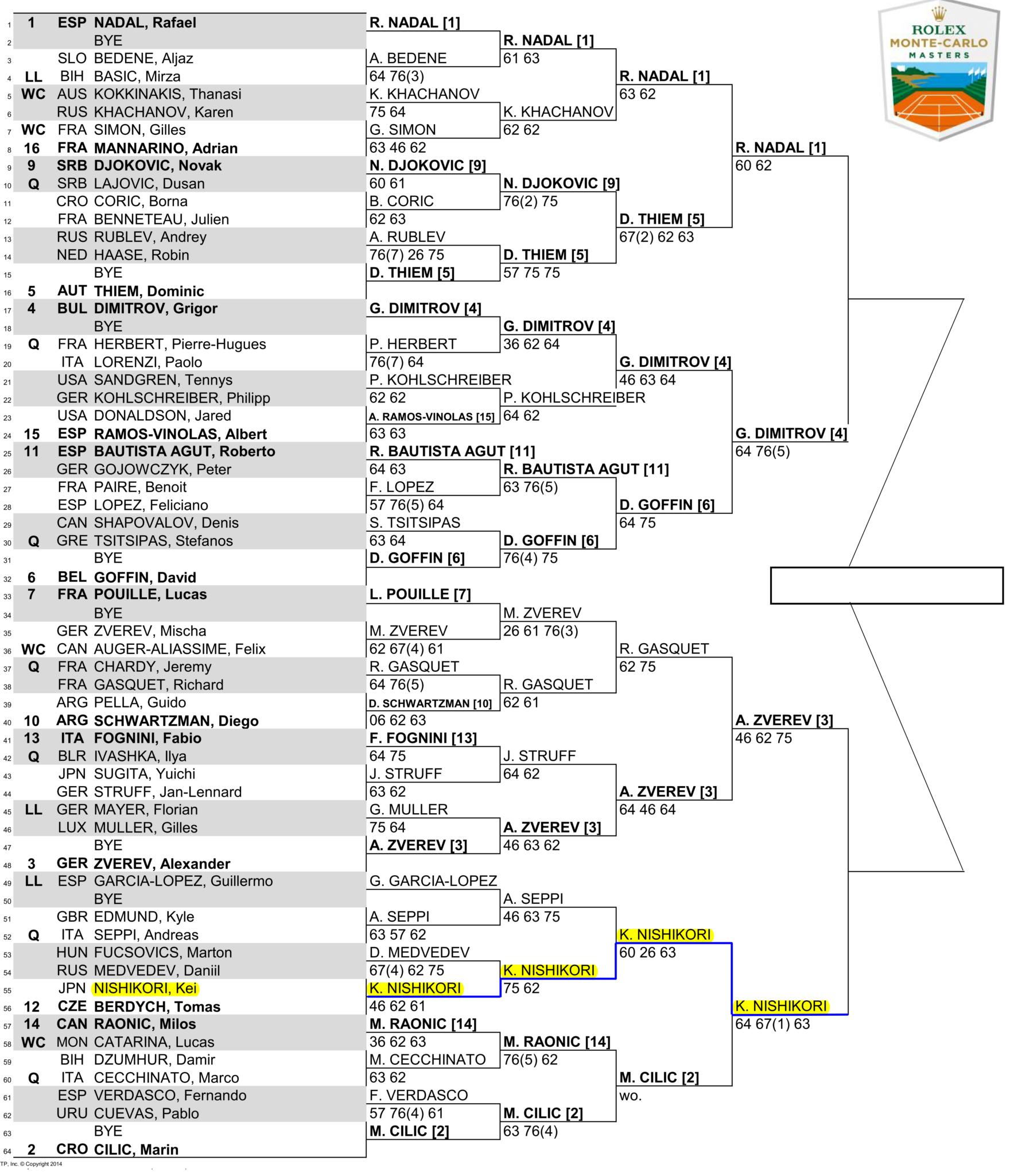 モンテカルロマスターズ2018準決勝のドロー(トーナメント表)