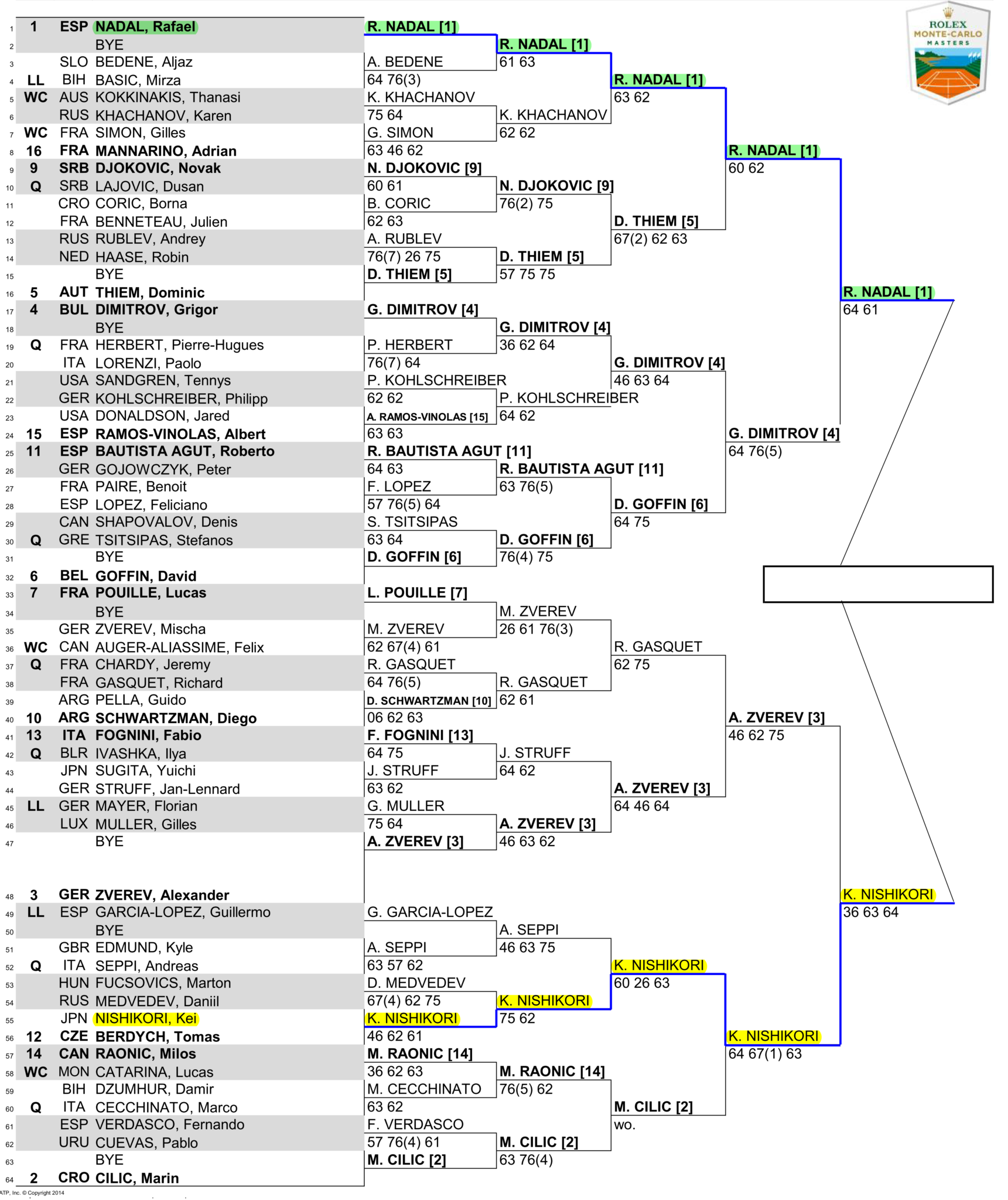 2018モンテカルロマスターズ決勝戦のドロー(トーナメント表)