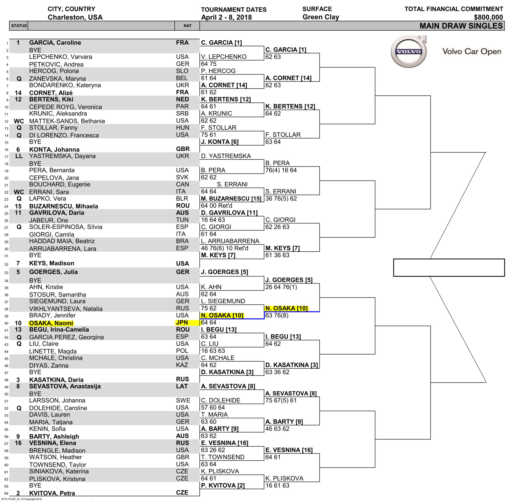 ボルボカーズオープン3回戦のドロー(トーナメント表)
