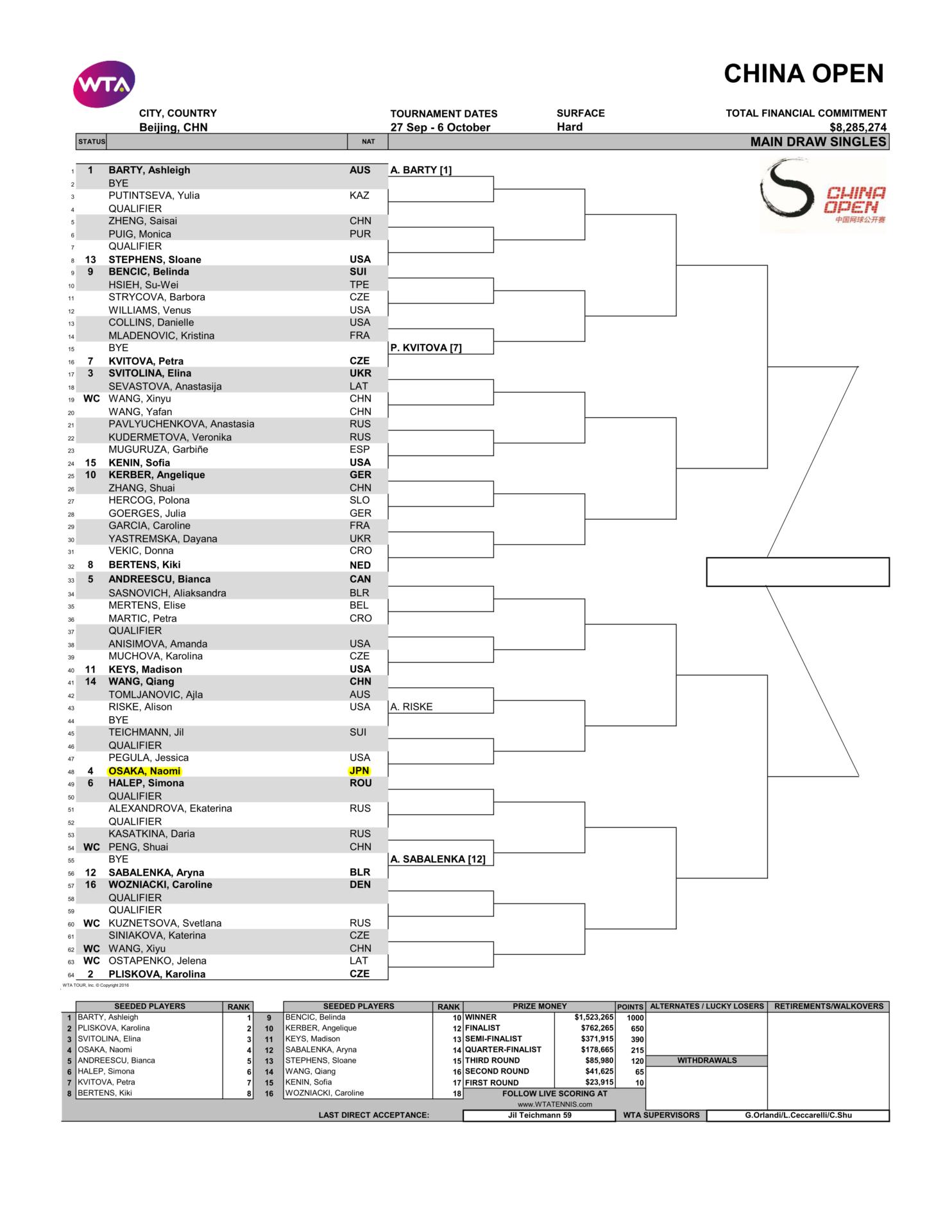 チャイナオープン2019女子ドロー