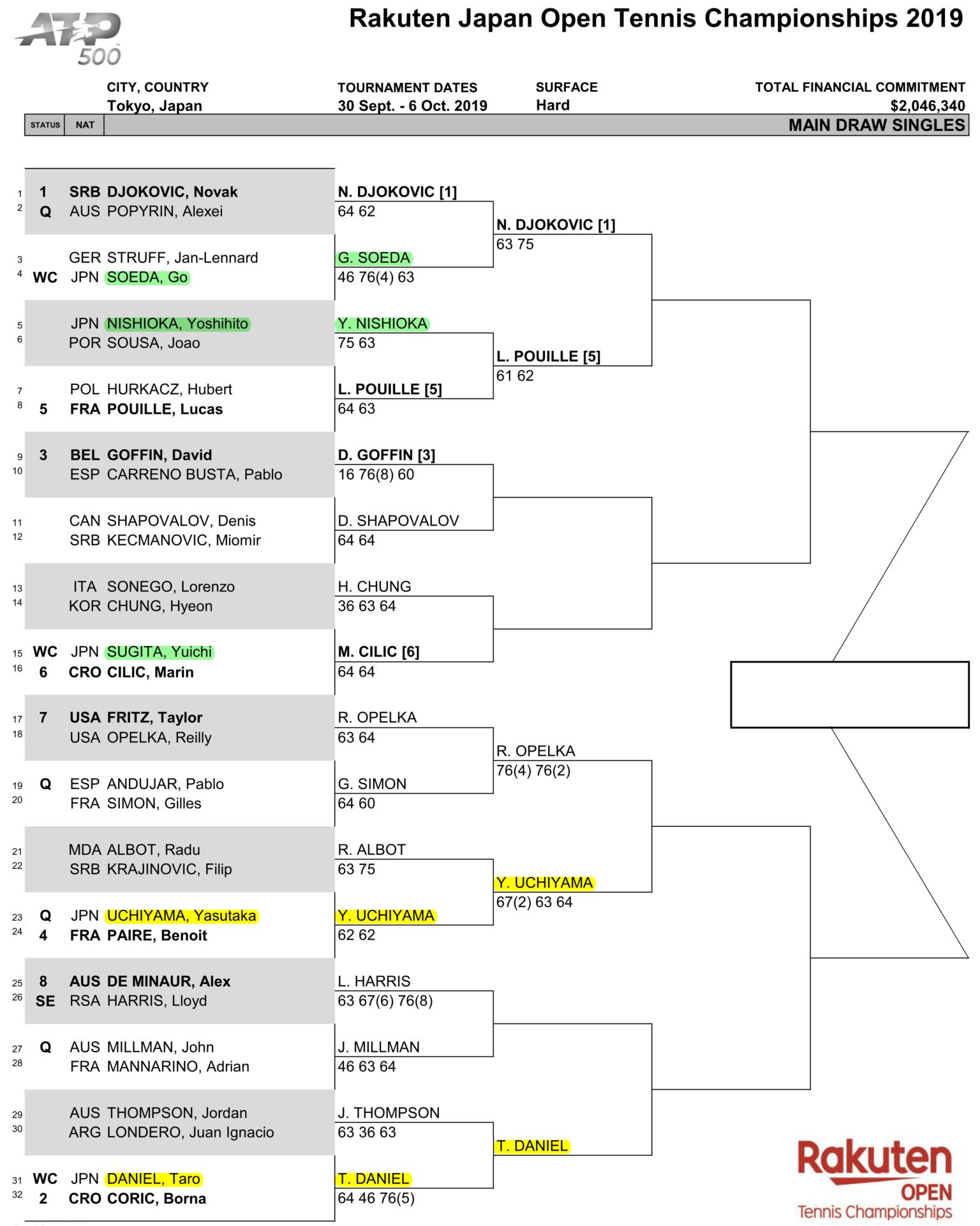 楽天ジャパンオープン・2回戦から準々決勝ドロー