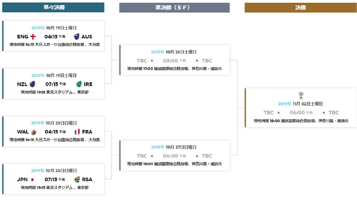 ラグビーワールドカップ2019決勝トーナメント表