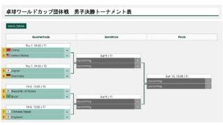 卓球ワールドカップ団体戦2019トーナメント表