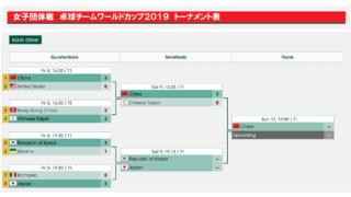 女子 卓球ワールドカップ団体戦2019トーナメント表