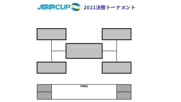 ATPカップ2021決勝トーナメント(ドロー)