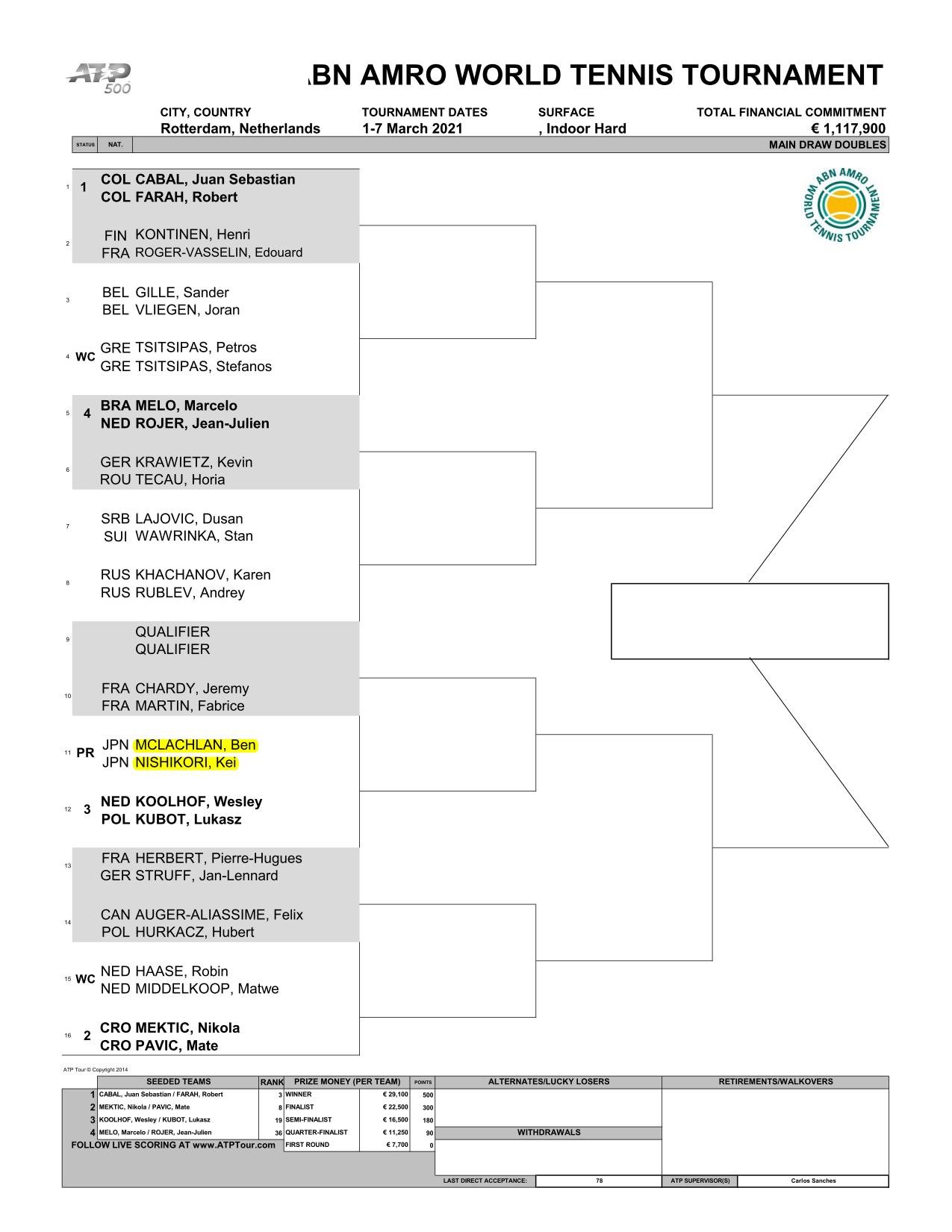 ABNアムロ世界テニス・トーナメントの男子ドロー(トーナメント表)