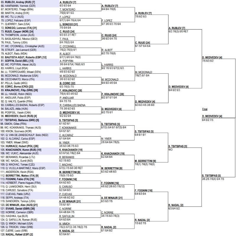 オーストラリアオープン2021 男子ドロー トップハーフ