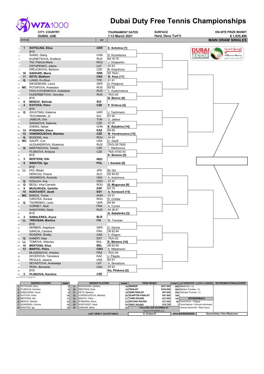 ドバイテニス選手権女子ドロー(トーナメント表)2021 ドロー