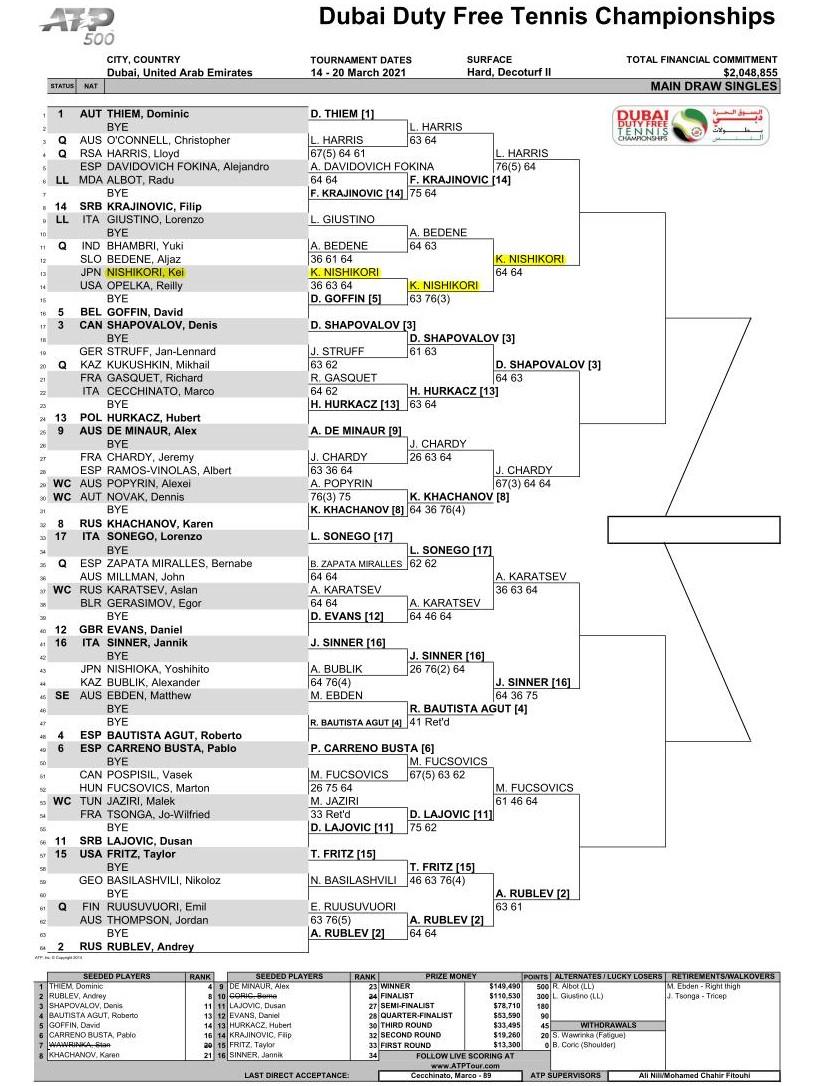 ドバイテニス選手権男子ドロー(トーナメント表)2021 ドロー