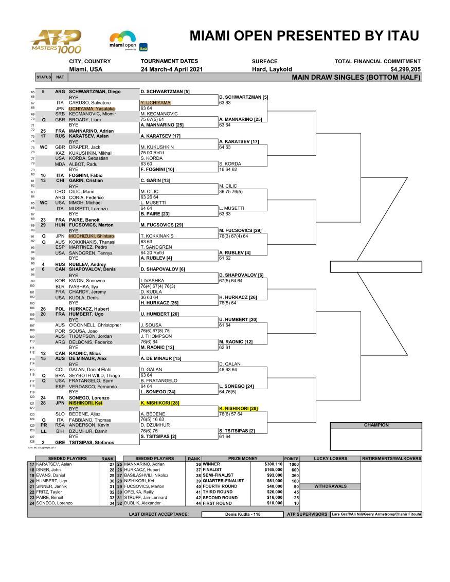 マイアミオープン2021 男子ドロー ボトムハーフ