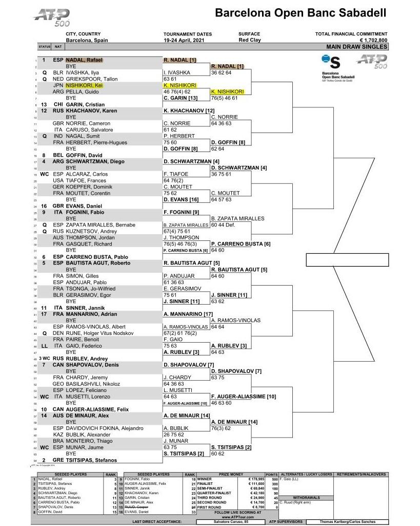 バルセロナオープン 2021のドロー(トーナメント表)錦織圭出場予定