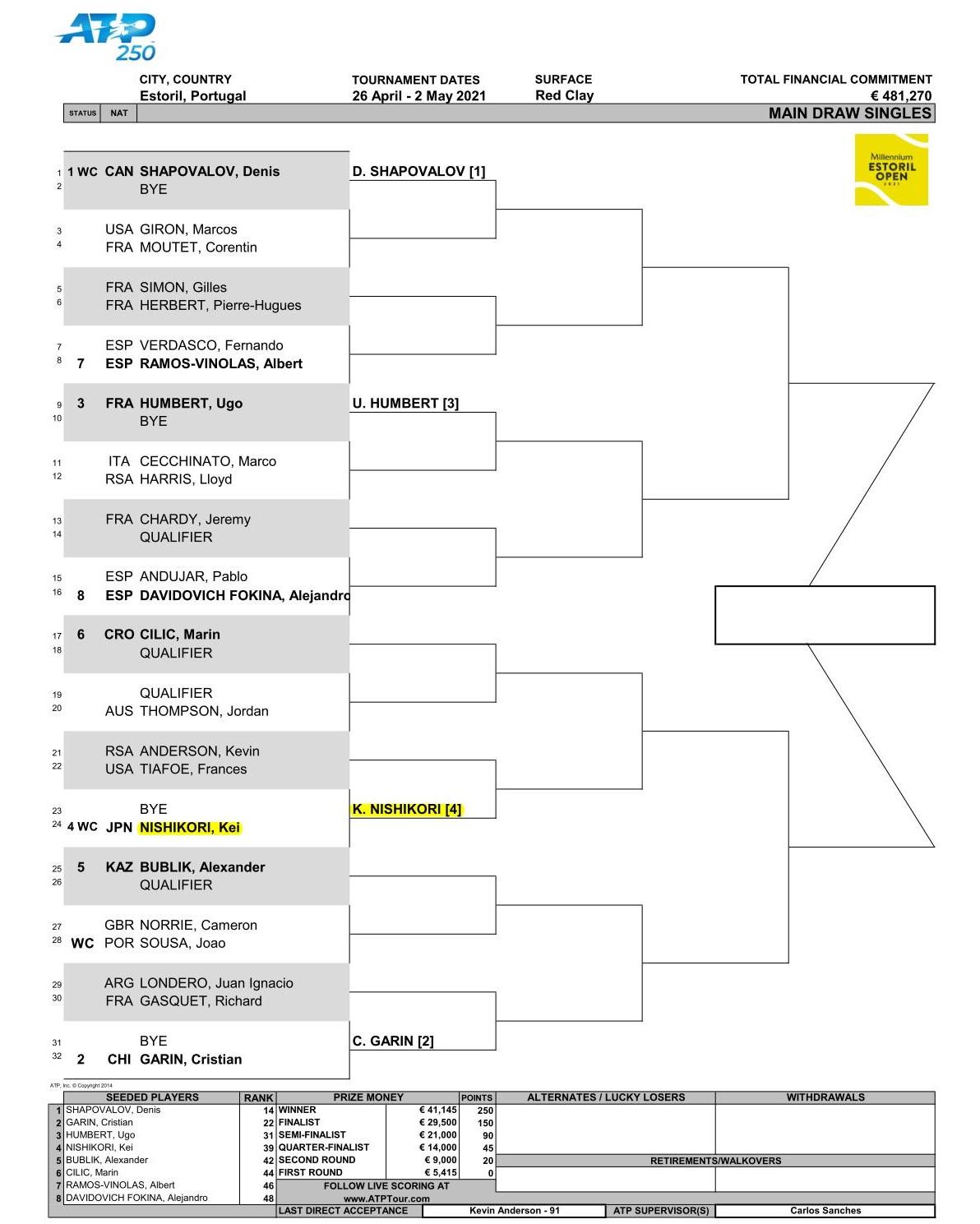 エストリルオープン 2021のドロー(トーナメント表)錦織圭出場予定
