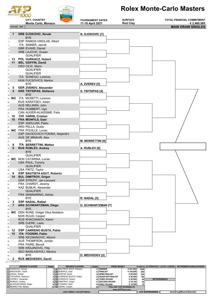 モンテカルロ・マスターズ 2021の男子トーナメント表