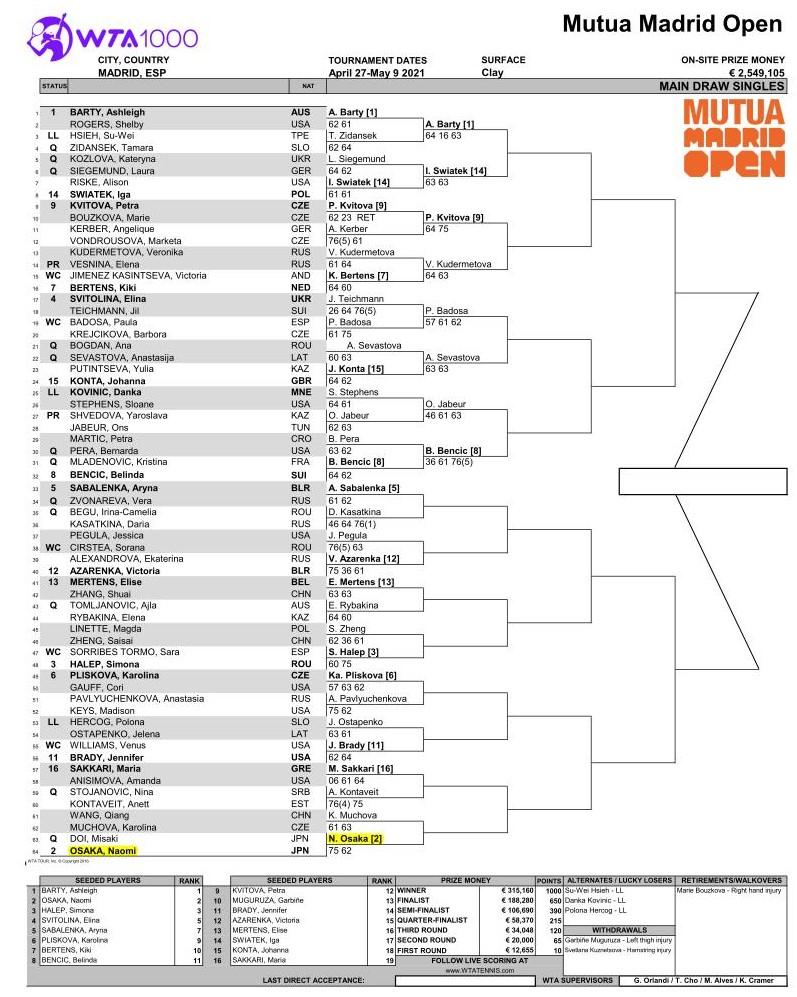 マドリードオープン2021 女子ドロー トップハーフ