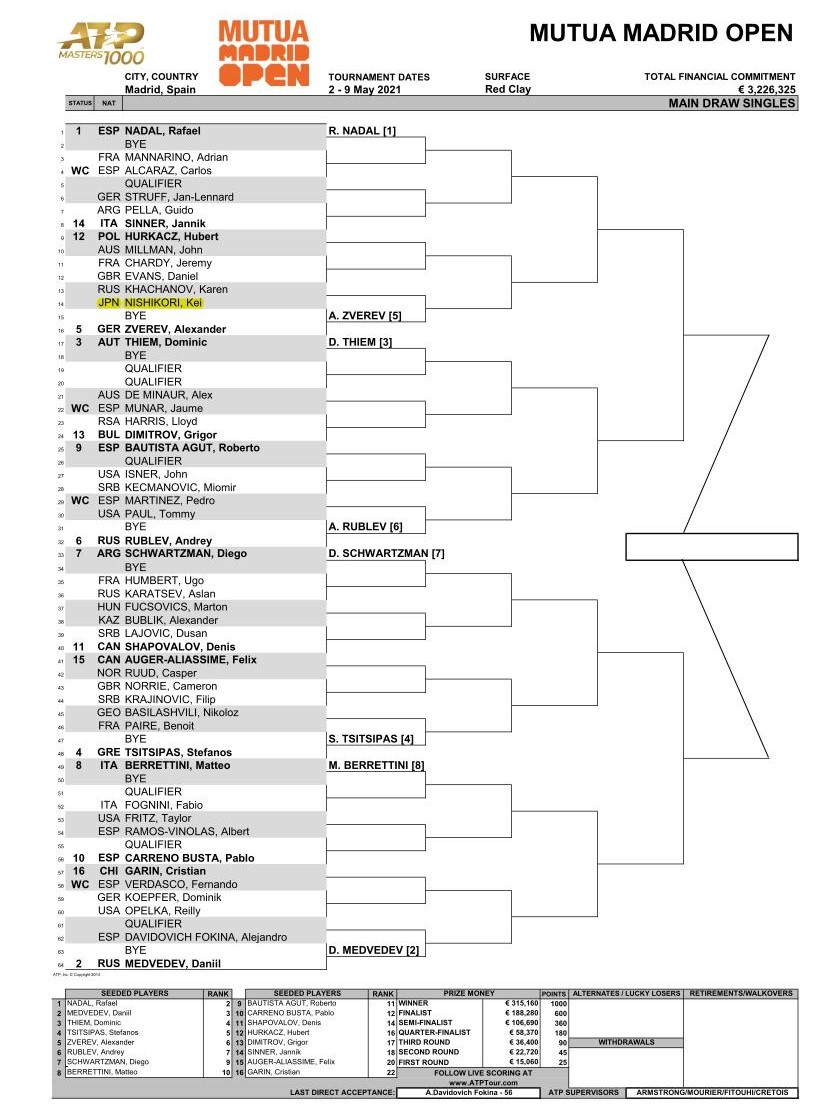 マドリードオープン2021 男子ドロー トップハーフ
