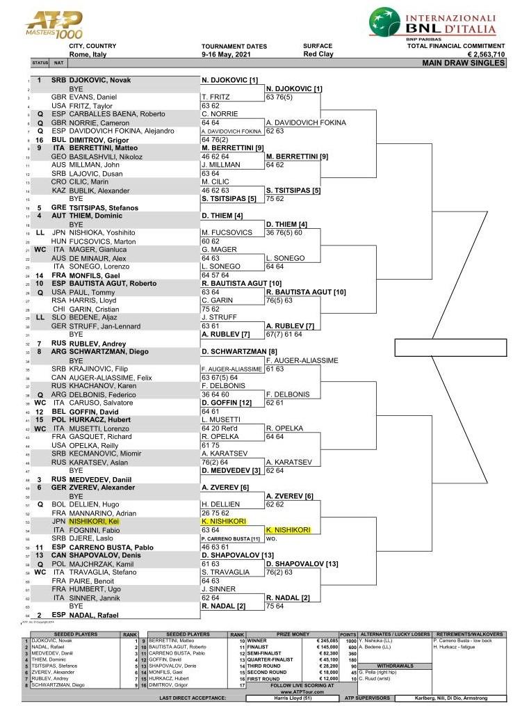 ゼネラリオープン2020(オーストリアOP)テニスのドロー