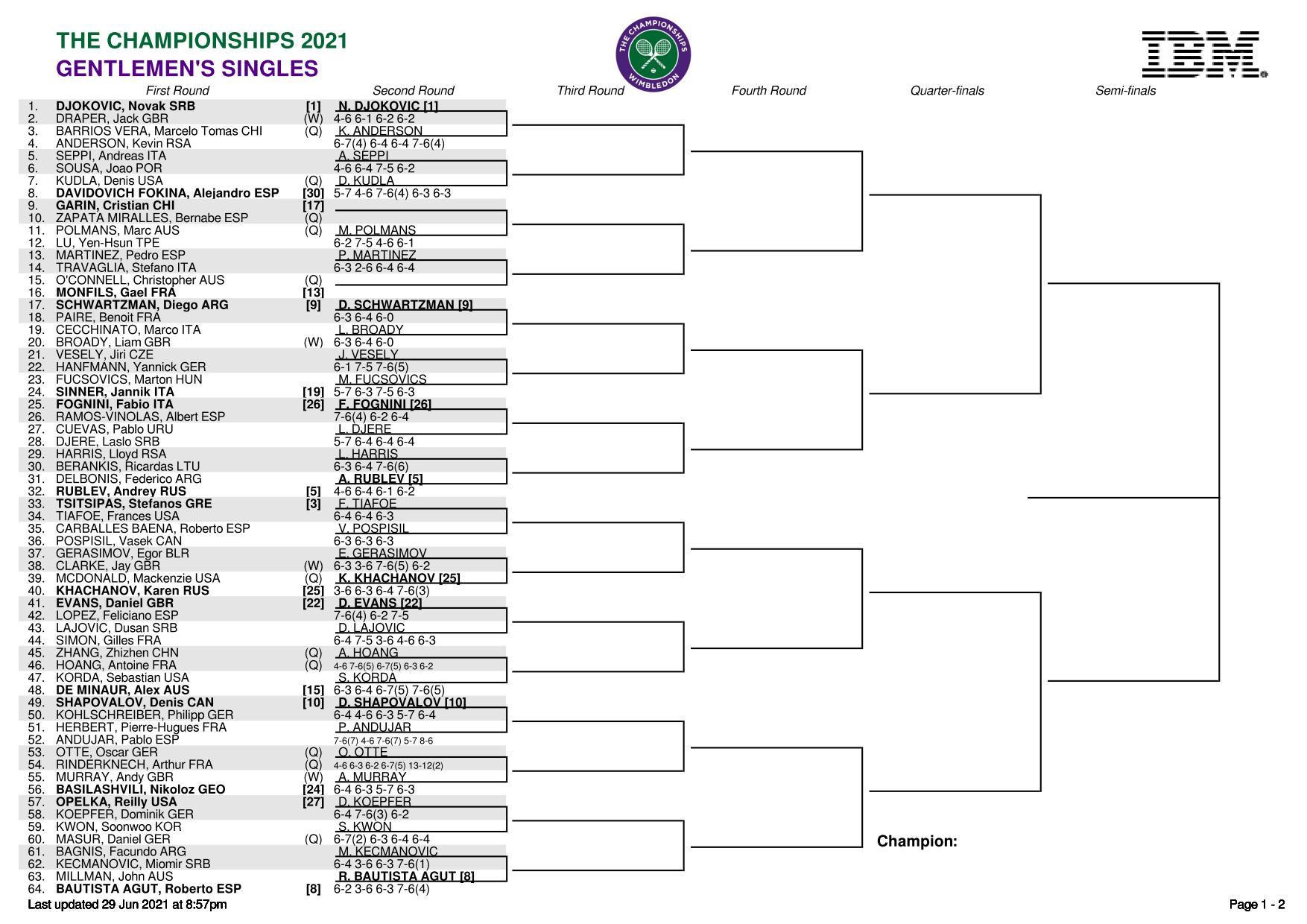 ウィンブルドン選手権(全英オープンテニス)2021トップハーフ