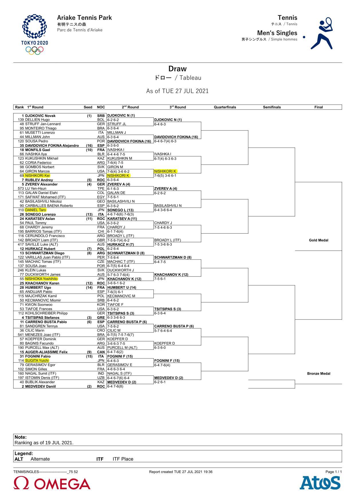 東京五輪テニス男子シングルスドロー