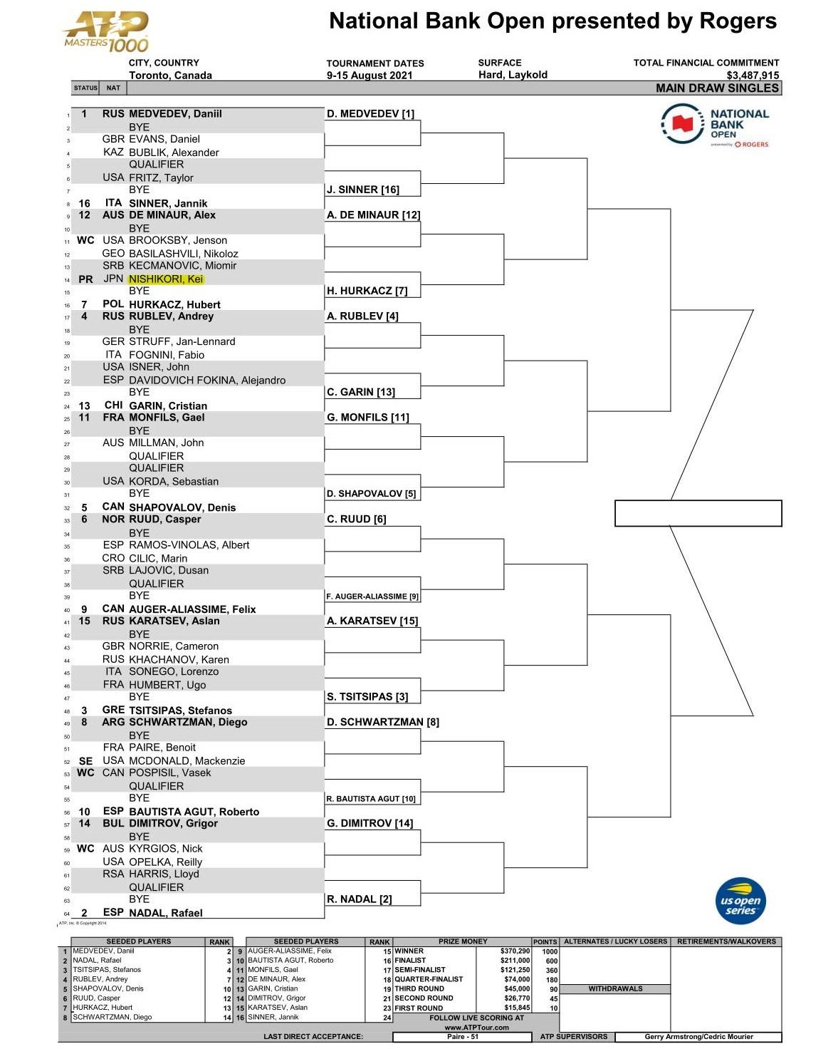 ナショナル バンク オープン(トロント)男子シングルスドロー
