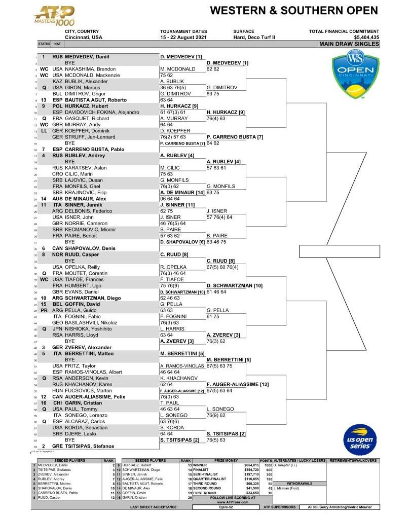 2021ウエスタン&サザン オープン(シンシナティ テニス大会)男子ドロー